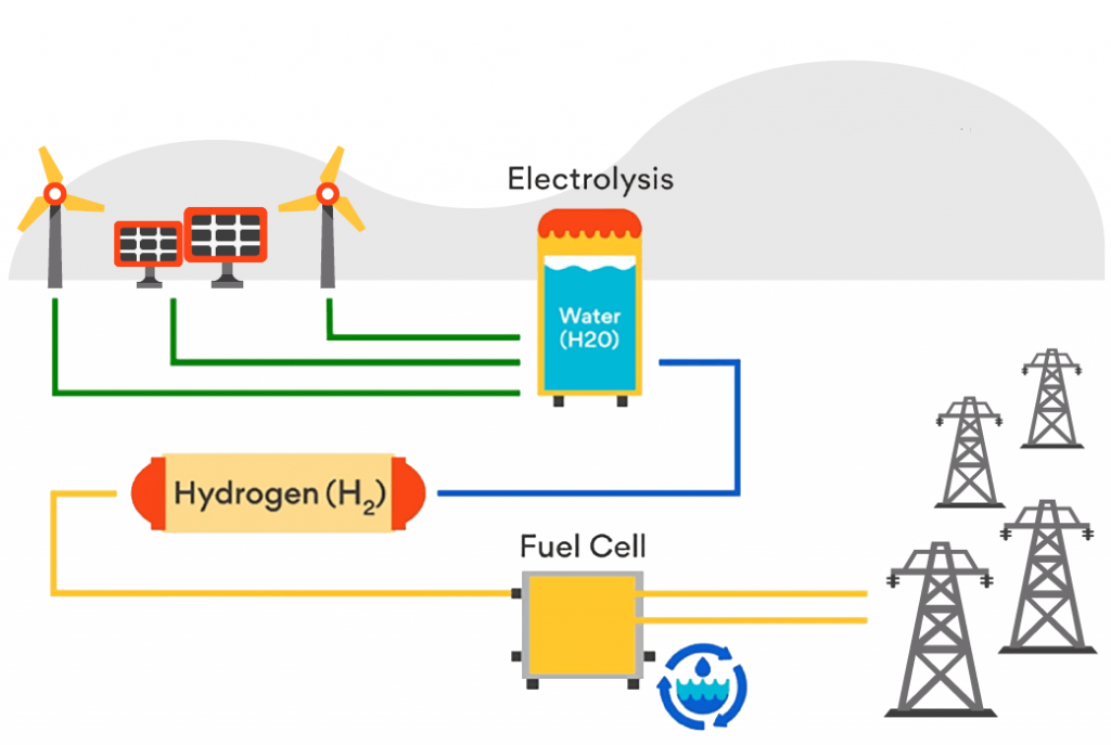 Hydrogen Renewable Integration