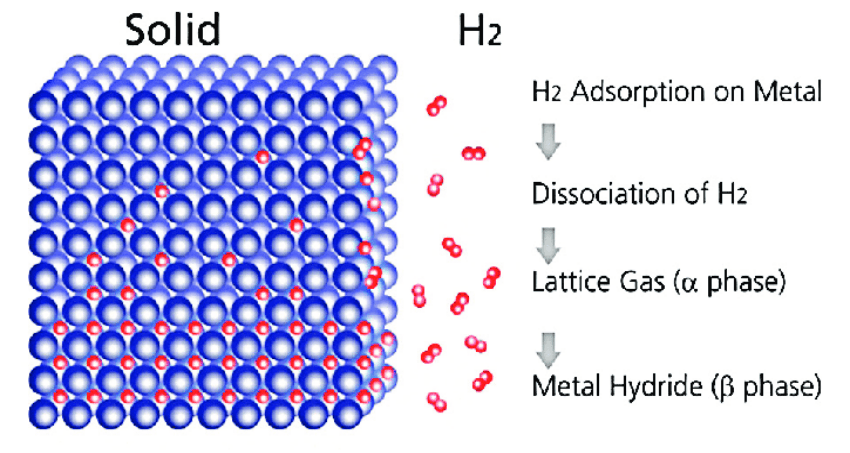 Metal Hydride Formation